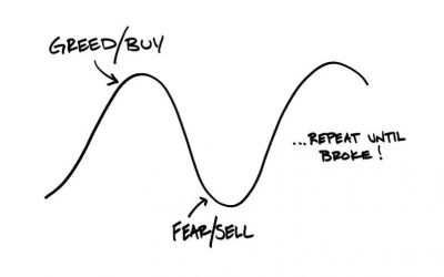 Investment Psychology: greed, fear